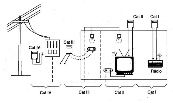 Apuntes de electrónica: El multímetro 3
